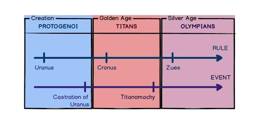 Các vị thần Hy Lạp cổ đại và sự ra đời của các vị thần